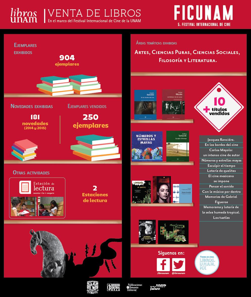 Libros UNAM en el FICUNAM
